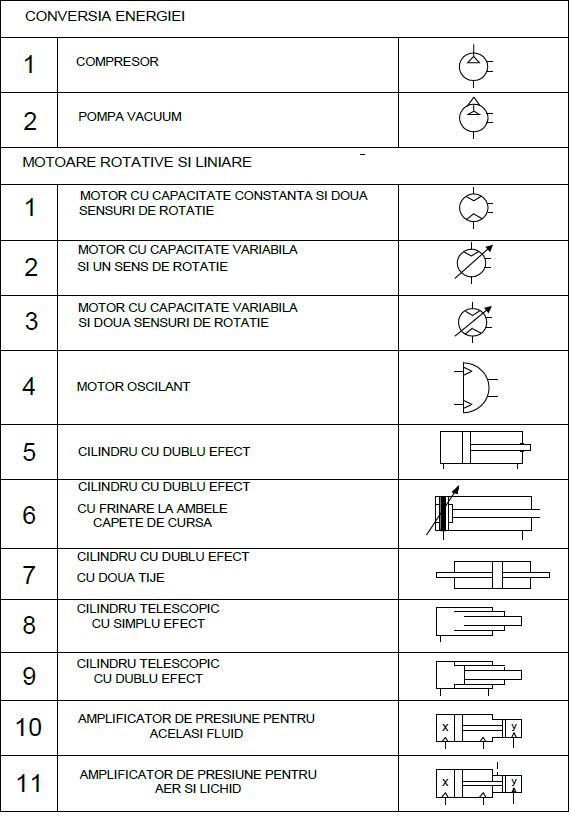 scheme pneumatice 1 - Cilindri