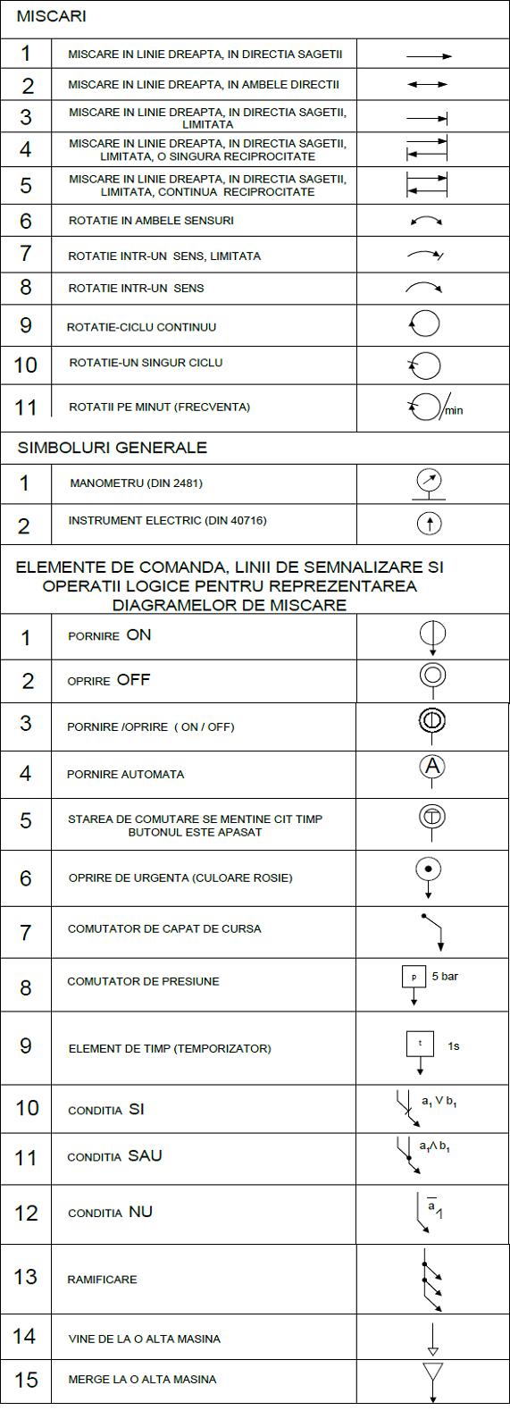 scheme pneumatice 10 miscari si elemente de comanda