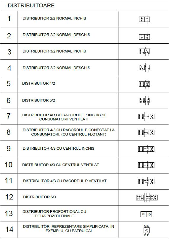 scheme pneumatice 2 - distribuitoare