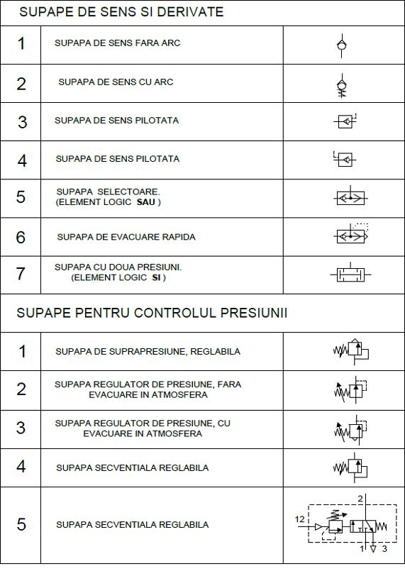 scheme pneumatice 3 - supape de sens si control