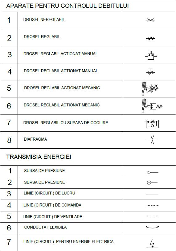 scheme pneumatice 4 - control debit transmisie energie
