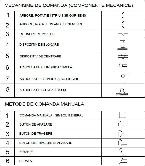 scheme pneumatice 6 - mecanisme si metode de comanda