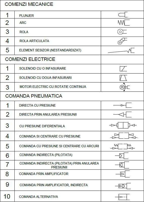 scheme pneumatice 7 - comanda