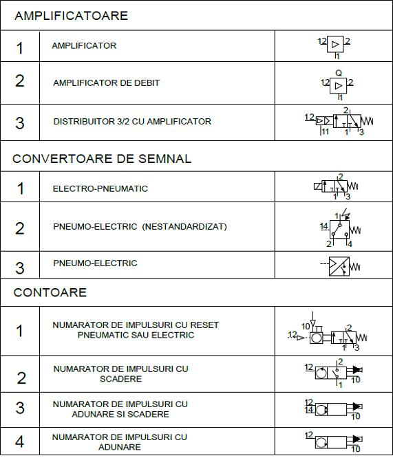 scheme pneumatice 9 - amplificatoare convertoare contoare