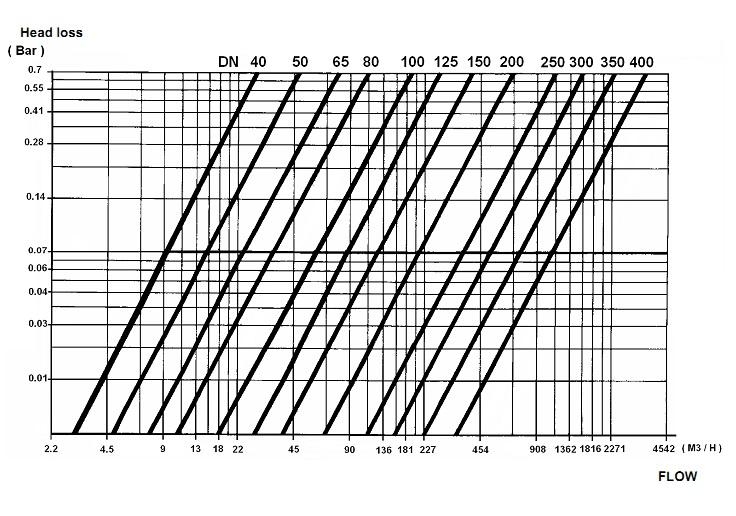 filtru y cu flansa, y strainer flanged, filtru y inox, filtru y fonta, filtru cu montaj pe flansa, filtru y220a4