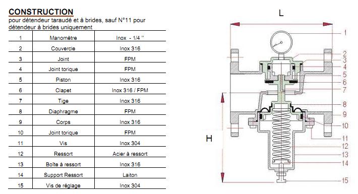 reductor presiune din inox cu manometru si filet, reductor presiune inox, pressure redeucing valve, reductor inox cu flansa, reductor presiune inox cu manometru incorporat