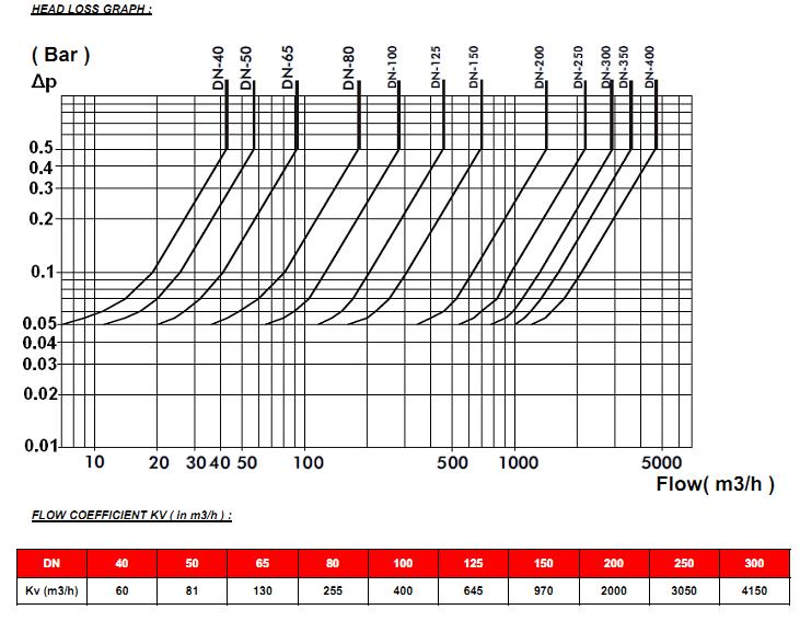 Supapa de sens cu bila fonta si flanse PN10 PN16 DN40 DN300
