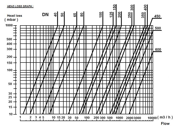 Clapeta de blocare tip swing fonta cu flansa PN16 DN40 DN200