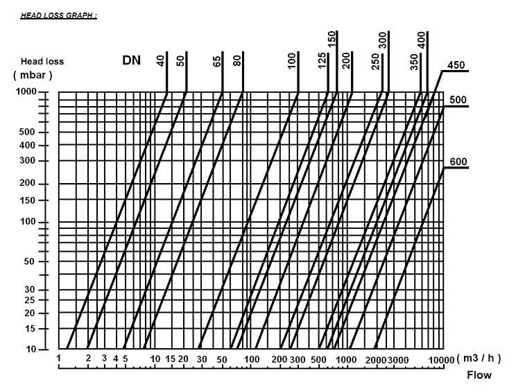 clapeta de blocare tip swing otel carbon garnituri nbr Dn40, check valve, clapeta blocare otel carbon, supapa de sens