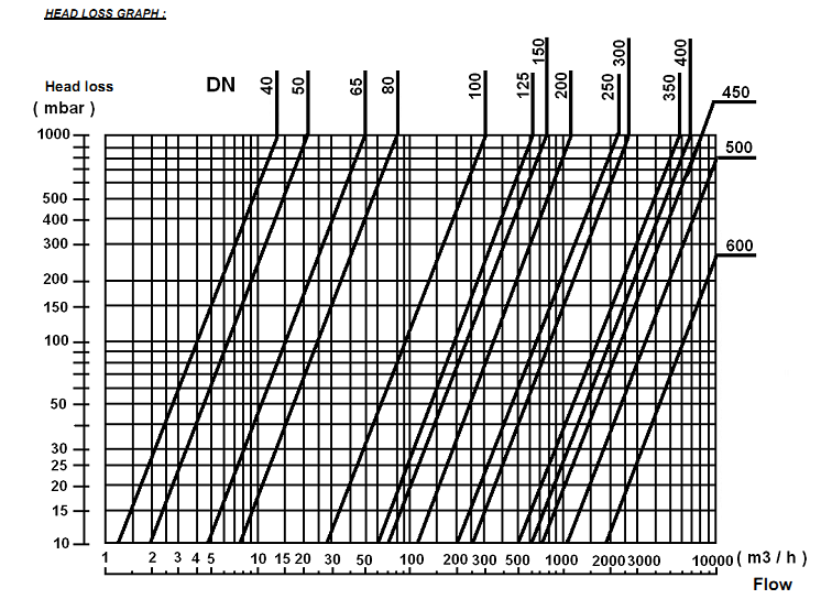 clapeta blocare tip swing inox garnitura Viton DN40 la DN600, check valve, swing check valve