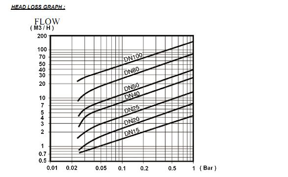 Clapetele de sens metal - metal sunt folosite in instalatiile de apa, termoficare, abur, permitand fluidului sa curga numai in sensul dorit. Rolul lor in instalatii este de a proteja echipamentele la presiunea formata in aval de clapeta.