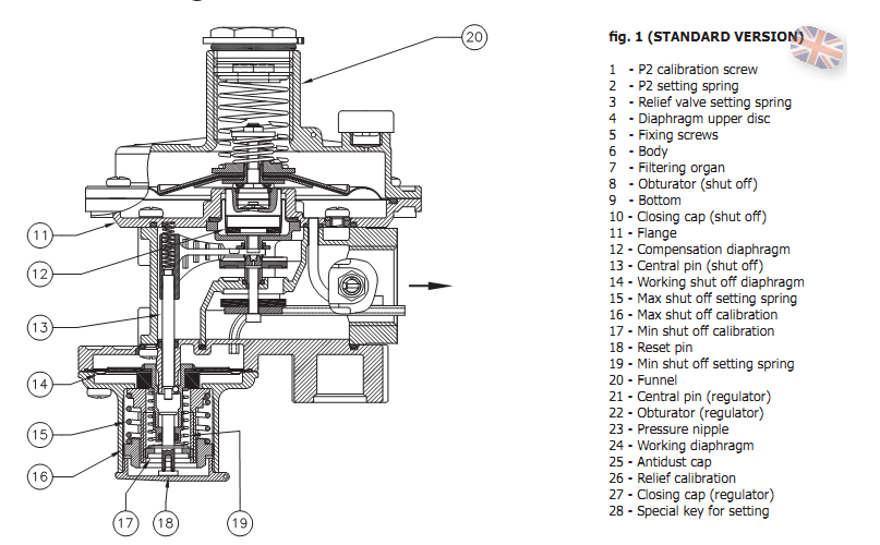 filtru regulato gaz 5 bar, filtru gaz, regulator gaz, echipamente gaz, filtru regulator gaz ci filet interiorFSA3