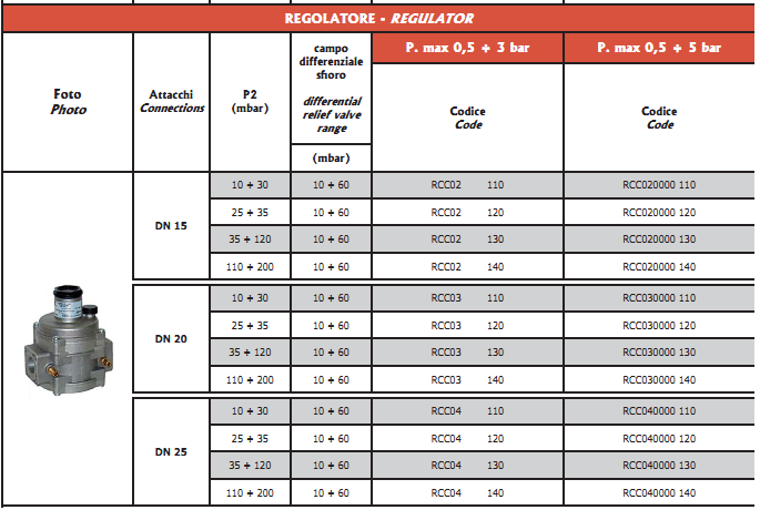 filtru regulato gaz 5 bar, filtru gaz, regulator gaz, echipamente gaz, filtru regulator gaz ci filet interiorFSA6