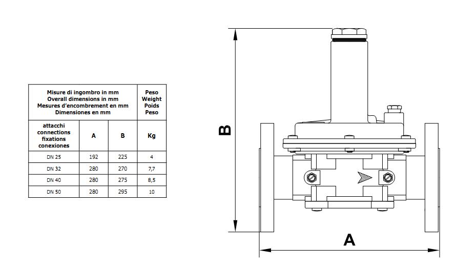 filtru regulator gaz, echipamente gaz, regulator gaz, filtru regulator gaz, reductor gaz, valva pentru reducerea presiuniifrg2mca7
