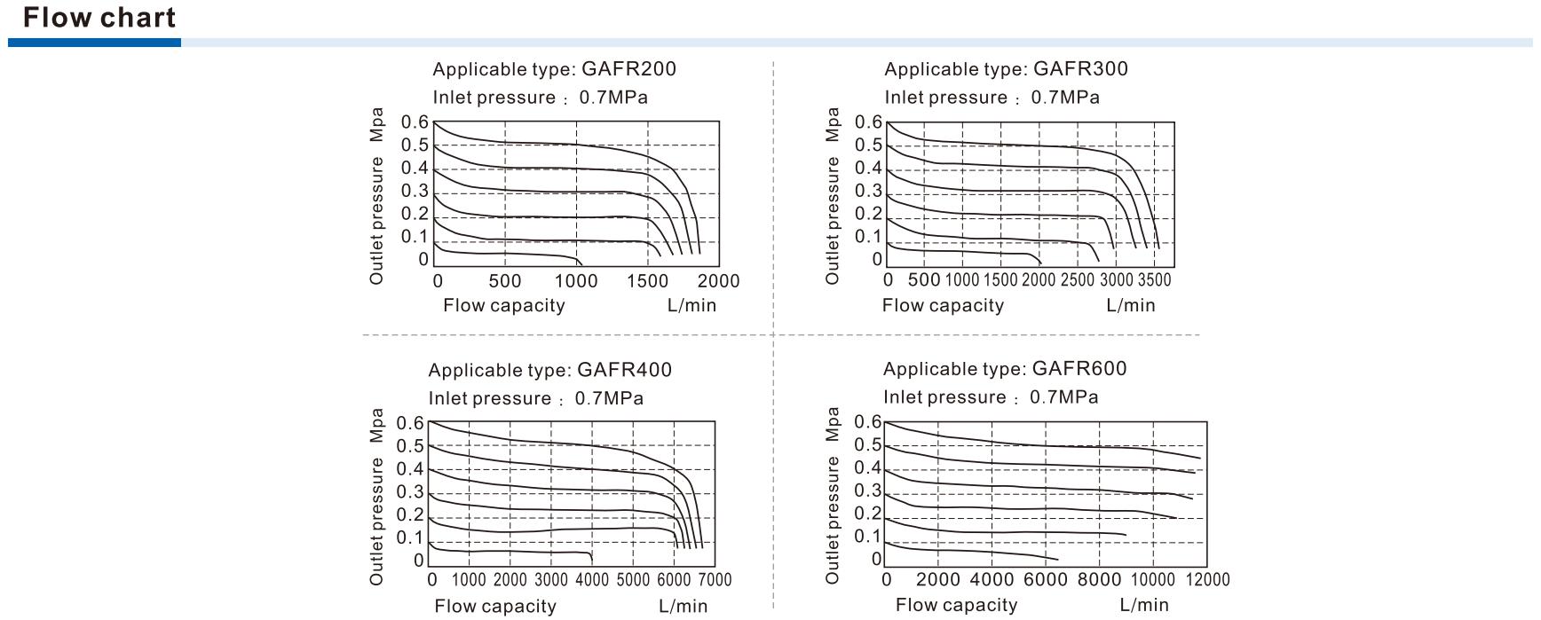 filtru regulator seria GAFR