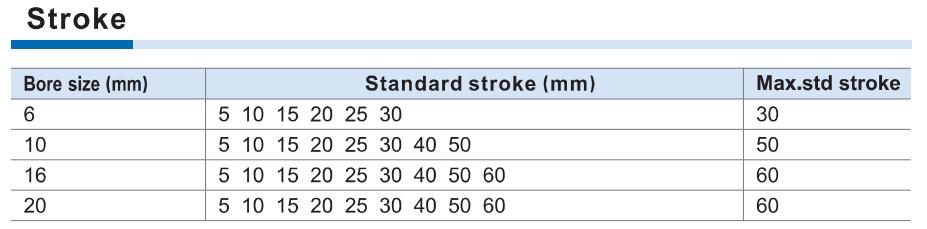 Curse standard cilindru pneumatic HLH