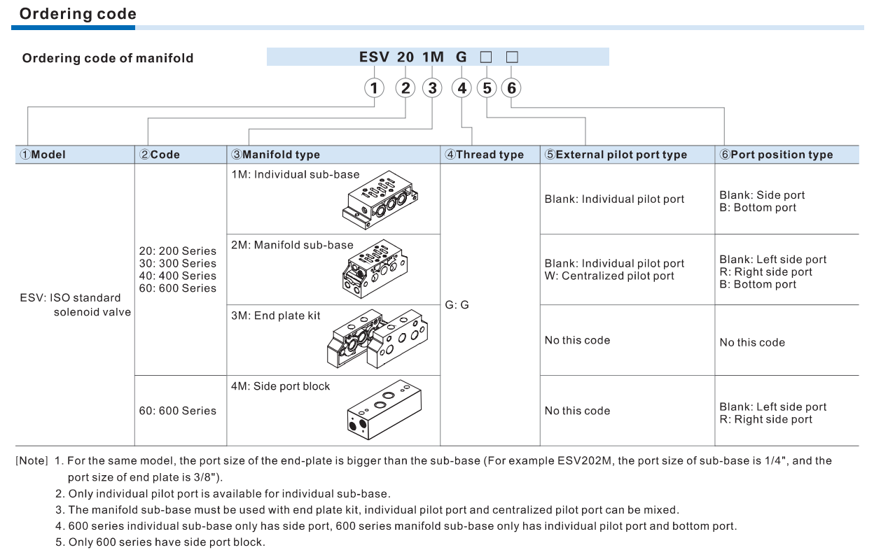 fomare cod placi electrovalve ISO1