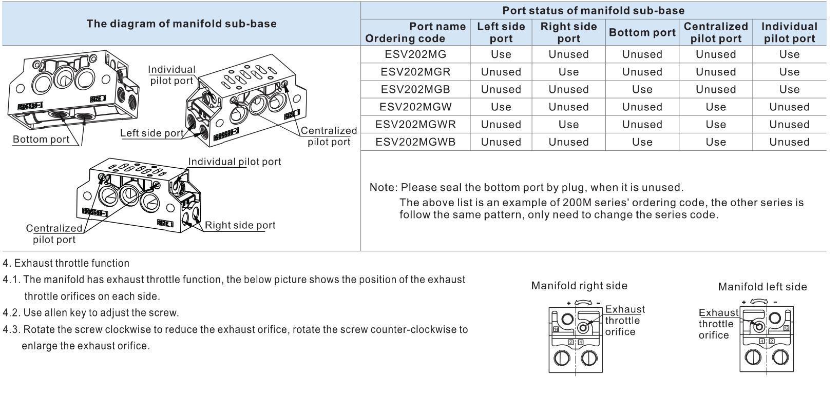 instructiuni electrovalve ISO1