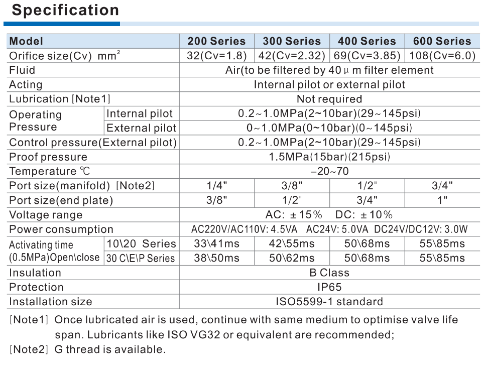 specificatii electrovalve ISO1