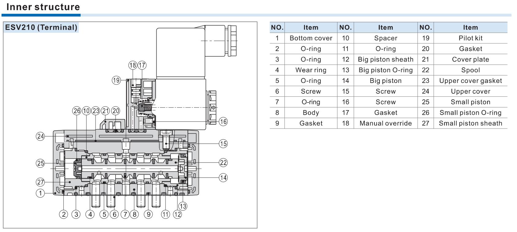 structura interna electrovalve ISO1